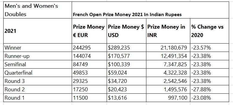 French open 2021 prize money singles winner in Indian rupees womens