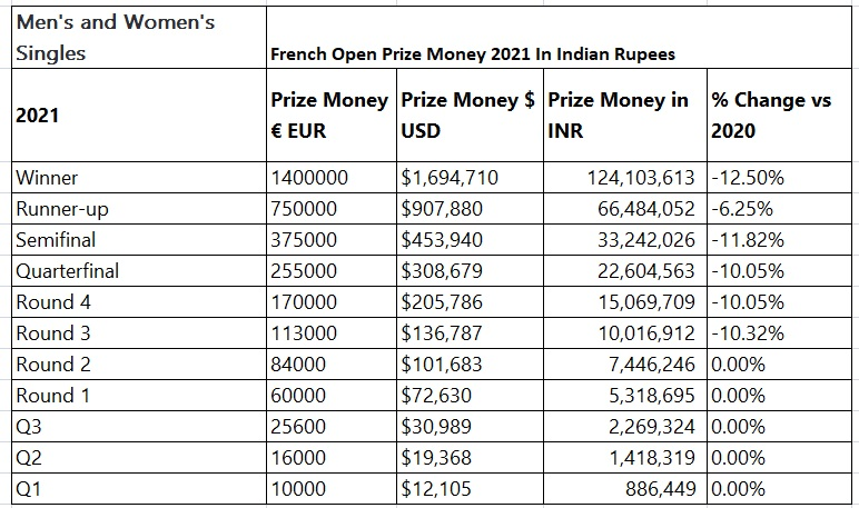 French open 2021 prize money singles winner in Indian rupees